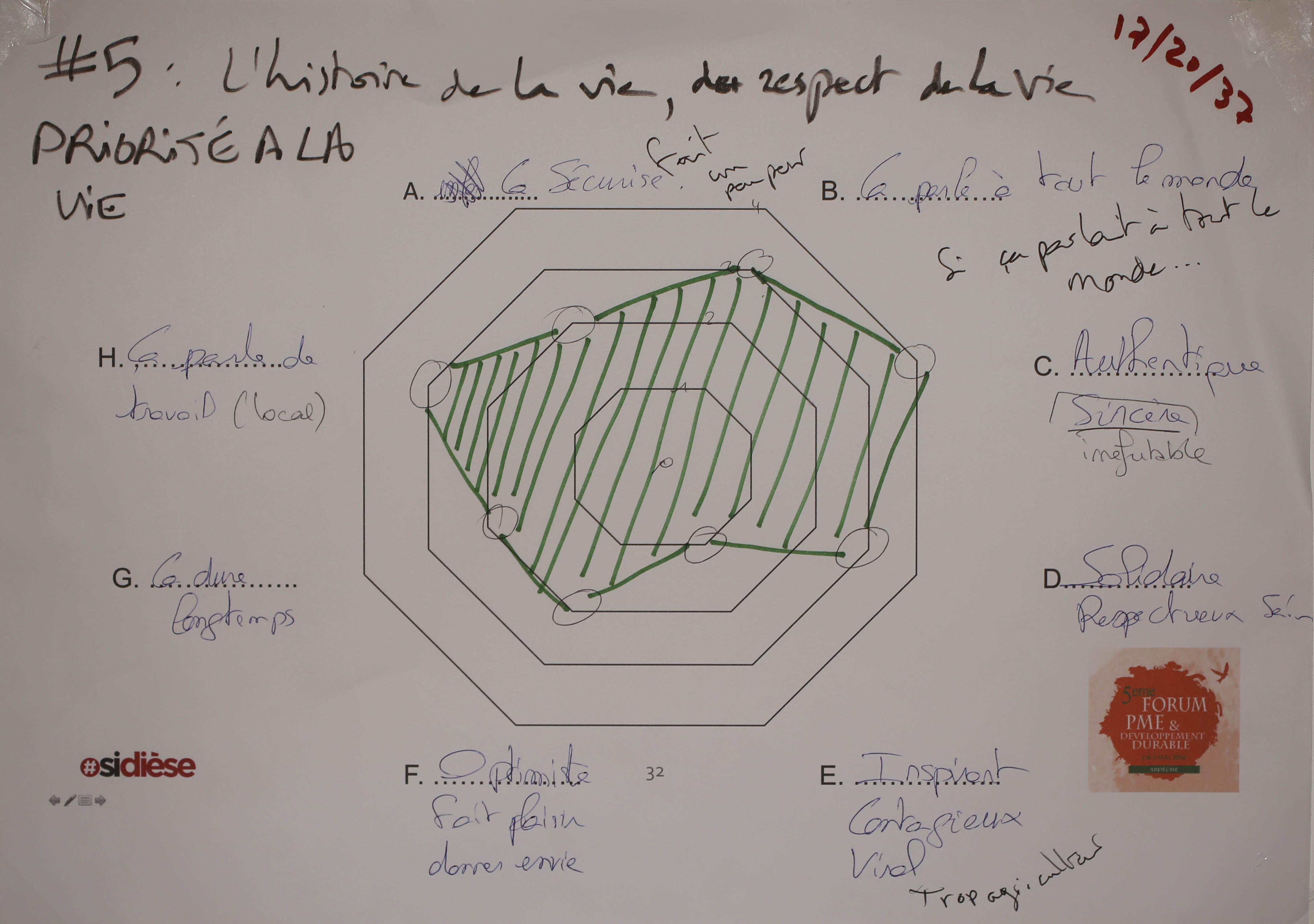 5 - Evaluation Priorite a la vie